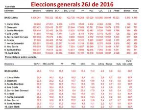 Resultats 26J2016